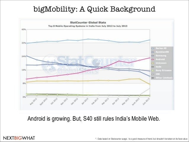 The bigMobility Trend in India [NextBigWhat Research] Slide 3