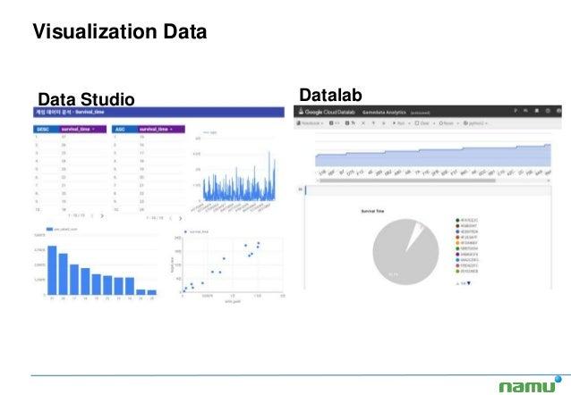 Visualization Data Data Studio Datalab
