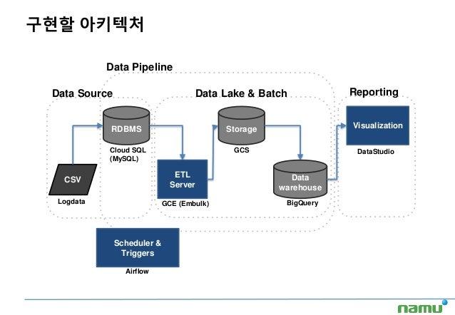 구현할 아키텍처 RDBMS ETL Server Storage Data warehouse Visualization CSV Data Source Data Lake & Batch Reporting Scheduler & Tri...