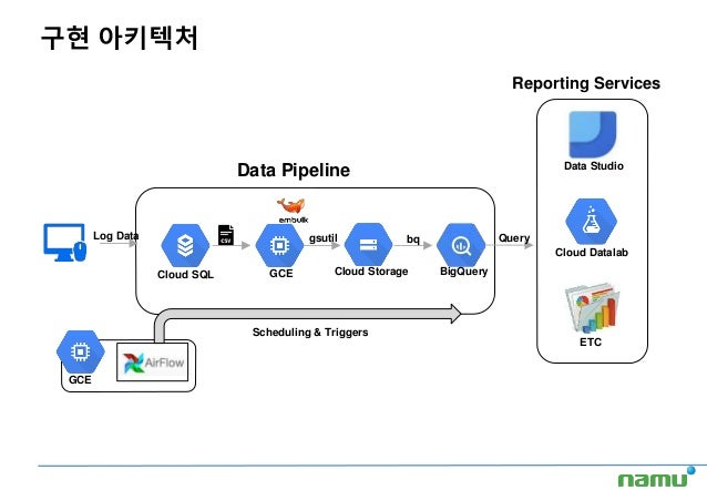 GCE Cloud Storage BigQuery Cloud Datalab ETC Log Data gsutil bq Scheduling & Triggers Query Data Pipeline Reporting Servic...