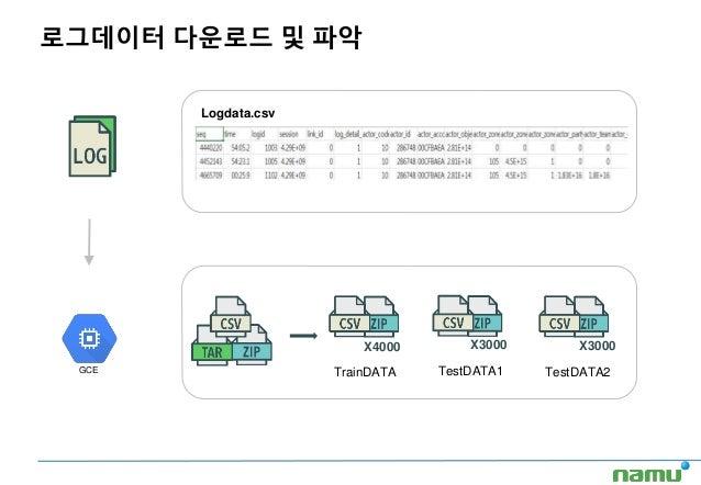 로그데이터 다운로드 및 파악 Logdata.csv GCE X4000 X3000 X3000 TrainDATA TestDATA1 TestDATA2