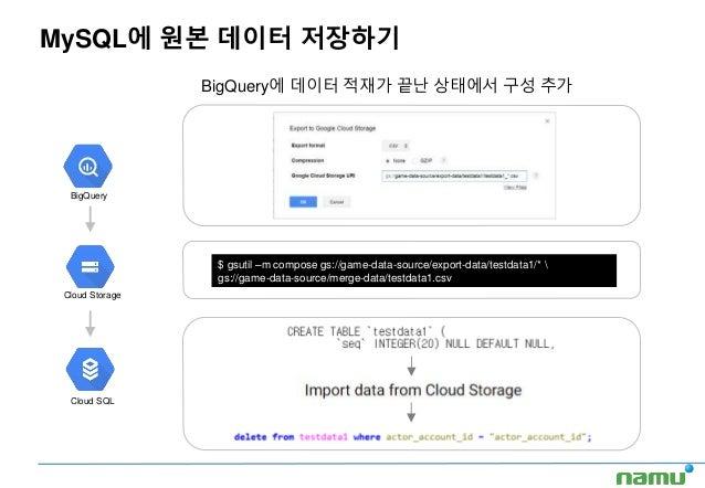 BigQuery에 데이터 적재가 끝난 상태에서 구성 추가 MySQL에 원본 데이터 저장하기 $ gsutil –m compose gs://game-data-source/export-data/testdata1/*  gs:/...