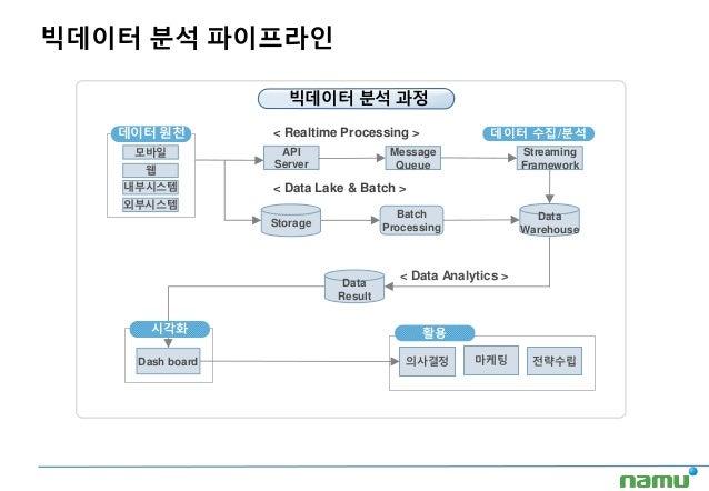 빅데이터 분석 파이프라인 빅데이터 분석 과정 데이터 원천 모바일 웹 내부시스템 API Server Message Queue Streaming Framework < Realtime Processing > Storage B...