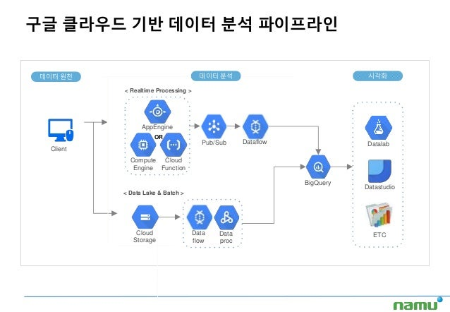 구글 클라우드 기반 데이터 분석 파이프라인 < Data Lake & Batch > < Realtime Processing > 데이터 원천 데이터 분석 시각화 OR AppEngine Compute Engine Cloud ...