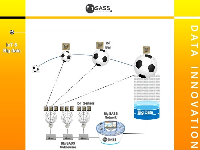 Image result for iot and football
