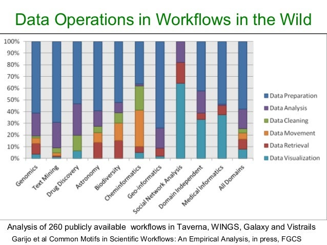 Data Operations in Workflows in the Wild Analysis of 260 publicly available workflows in Taverna, WINGS, Galaxy and Vistra...