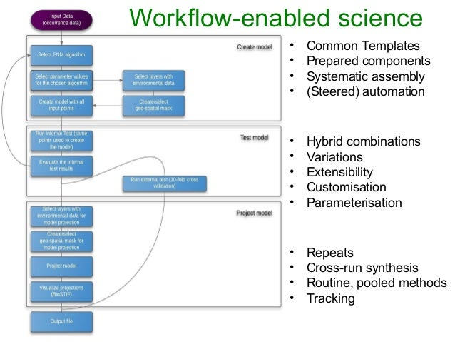 Workflow-enabled science • Common Templates • Prepared components • Systematic assembly • (Steered) automation • Hybrid co...