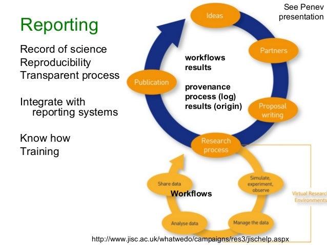 http://www.jisc.ac.uk/whatwedo/campaigns/res3/jischelp.aspx Workflows workflows results provenance process (log) results (...