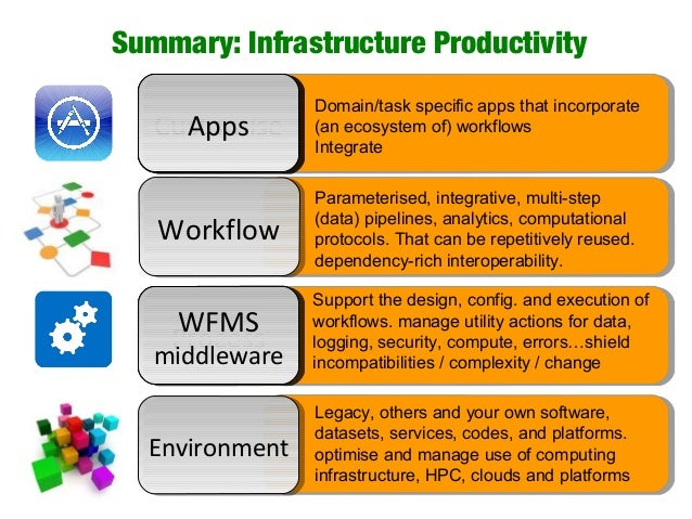 Summary: Infrastructure Productivity CustomiseCustomise ProcessProcess CustomiseCustomise ProcessProcess CustomiseCustomis...