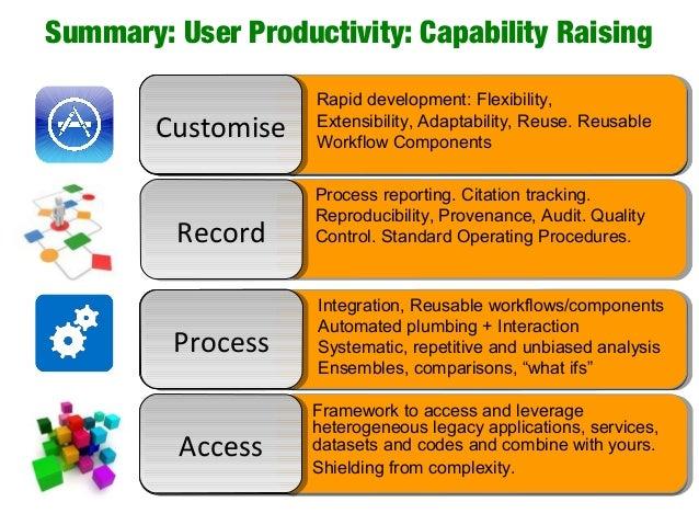 Summary: User Productivity: Capability Raising AccessAccess Framework to access and leverage heterogeneous legacy applicat...