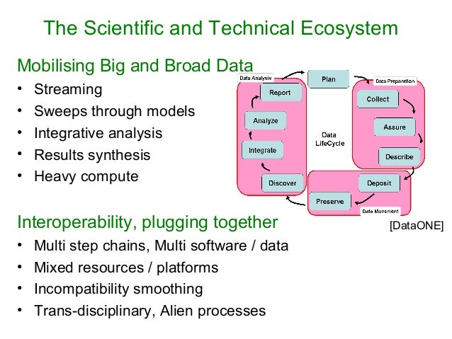 The Scientific and Technical Ecosystem Mobilising Big and Broad Data • Streaming • Sweeps through models • Integrative ana...