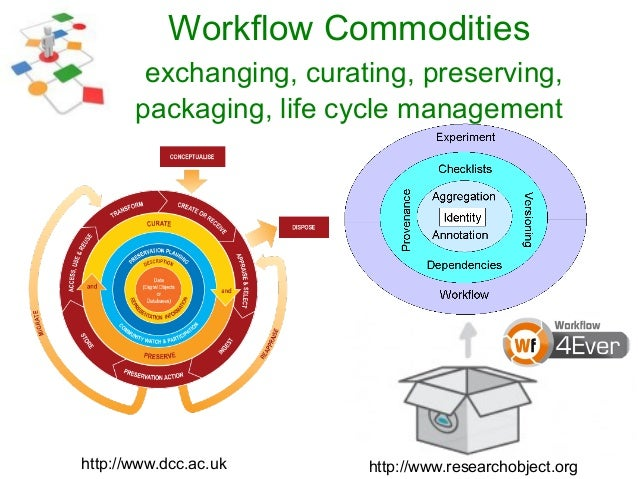 Workflow Commodities exchanging, curating, preserving, packaging, life cycle management http://www.researchobject.orghttp:...