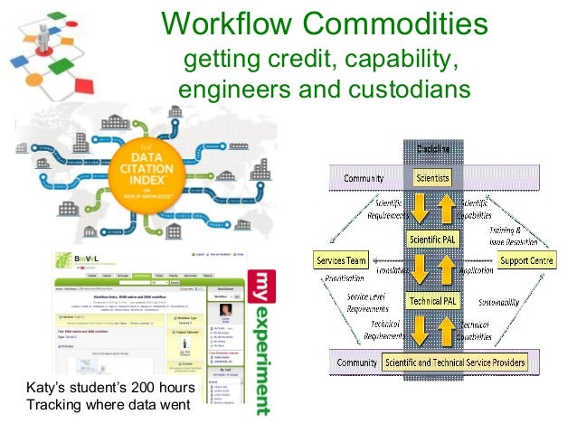 Katy's student's 200 hours Tracking where data went Workflow Commodities getting credit, capability, engineers and custodi...