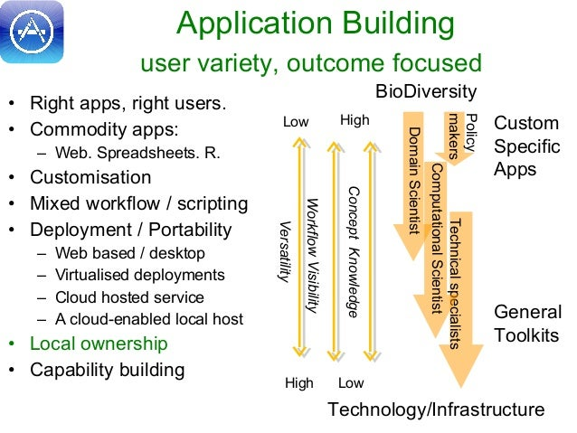 Application Building user variety, outcome focused • Right apps, right users. • Commodity apps: – Web. Spreadsheets. R. • ...