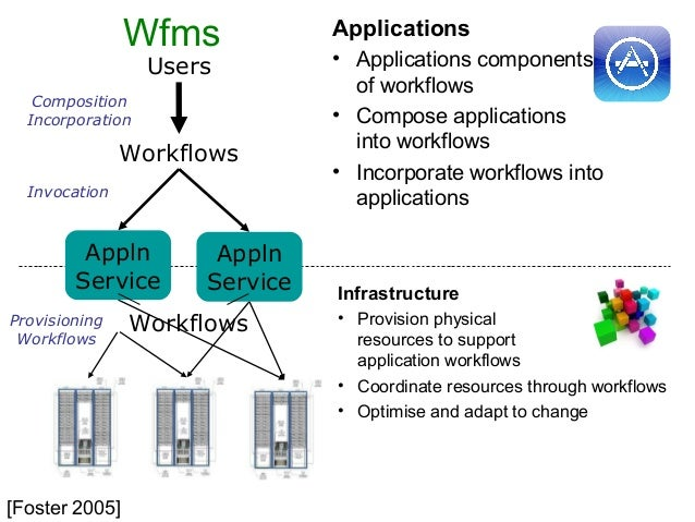 Provisioning Workflows Appln Service Appln Service Users Workflows Composition Incorporation Invocation Applications • App...