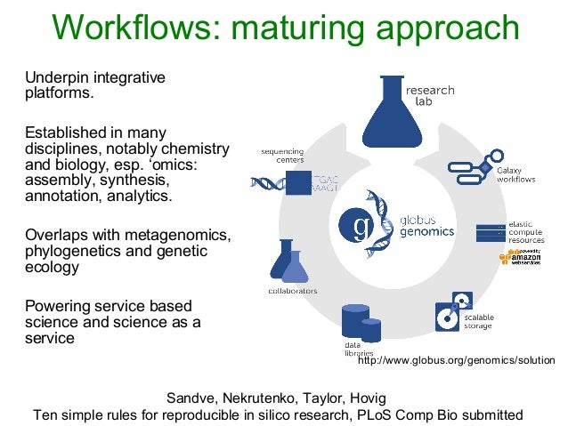 Workflows: maturing approach Underpin integrative platforms. Established in many disciplines, notably chemistry and biolog...