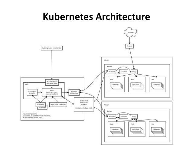 Orchestration tool roundup kubernetes vs docker vs heat for Architecture kubernetes
