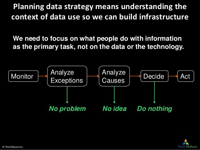 © Third Nature Inc. Planning data strategy means understanding the context of data use so we can build infrastructure Moni...