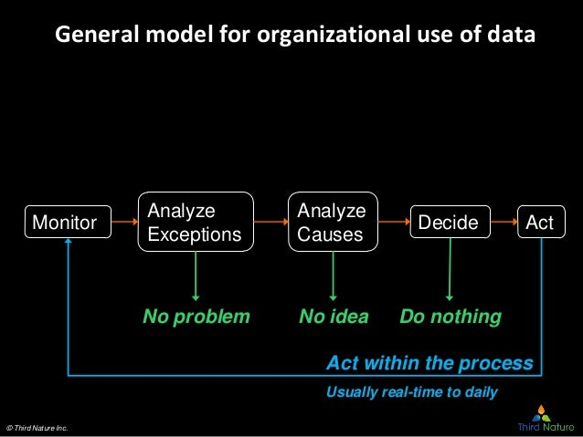 © Third Nature Inc. General model for organizational use of data Monitor Analyze Exceptions Analyze Causes Decide Act No p...
