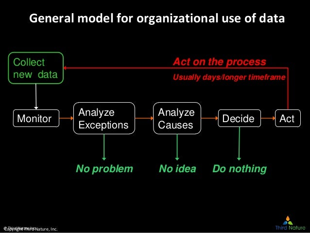 © Third Nature Inc. General model for organizational use of data Collect new data Monitor Analyze Exceptions Analyze Cause...