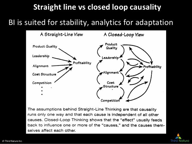 © Third Nature Inc. Straight line vs closed loop causality BI is suited for stability, analytics for adaptation