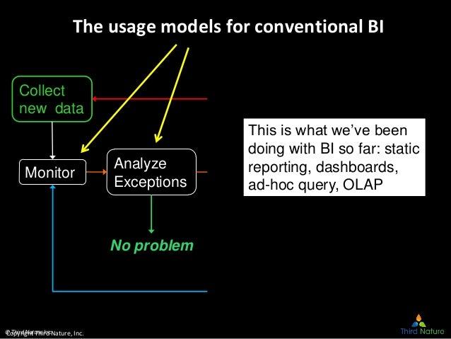 © Third Nature Inc. The usage models for conventional BI Collect new data Monitor Analyze Exceptions Analyze Causes Decide...