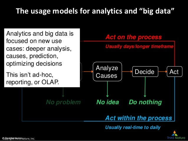 """© Third Nature Inc. The usage models for analytics and """"big data"""" Collect new data Monitor Analyze Exceptions Analyze Caus..."""