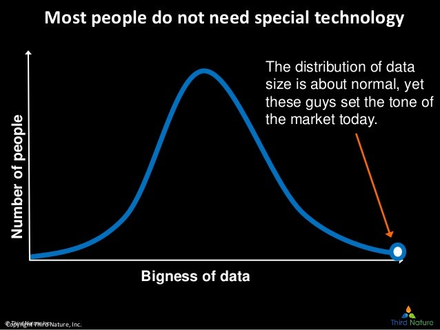 © Third Nature Inc. Most people do not need special technologyNumberofpeople The distribution of data size is about normal...