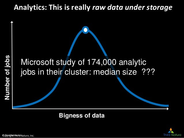© Third Nature Inc. Analytics: This is really raw data under storageNumberofjobs Microsoft study of 174,000 analytic jobs ...