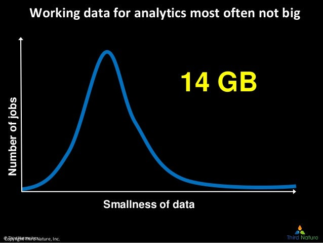 © Third Nature Inc. Working data for analytics most often not bigNumberofjobs 14 GB Smallness of data Copyright Third Natu...
