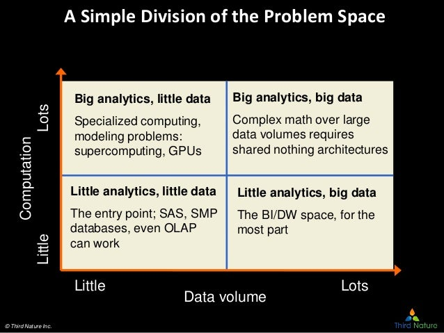 © Third Nature Inc. A Simple Division of the Problem SpaceComputation LittleLots Data volume Little Lots Big analytics, li...