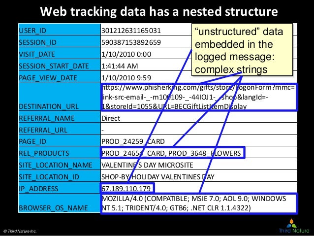 © Third Nature Inc. Web tracking data has a nested structure USER_ID 301212631165031 SESSION_ID 590387153892659 VISIT_DATE...