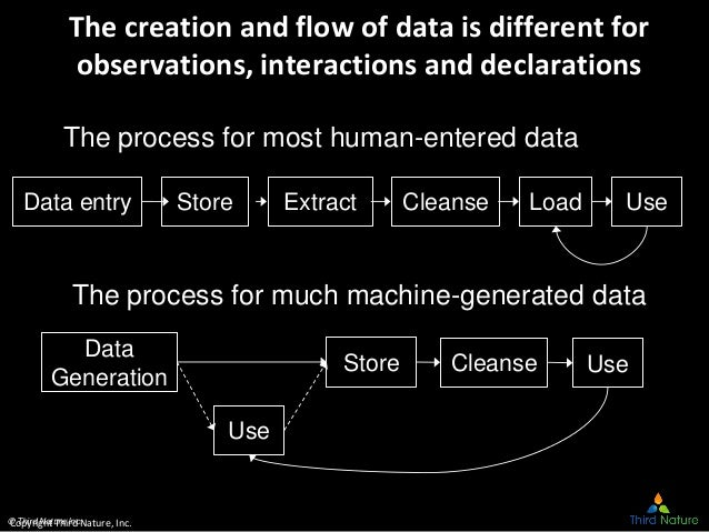 © Third Nature Inc. The creation and flow of data is different for observations, interactions and declarations Data entry ...