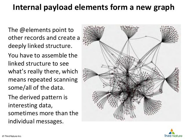 © Third Nature Inc.© Third Nature Inc. Internal payload elements form a new graph The @elements point to other records and...