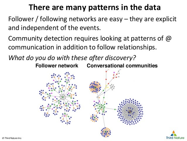 © Third Nature Inc.© Third Nature Inc. There are many patterns in the data Follower / following networks are easy – they a...