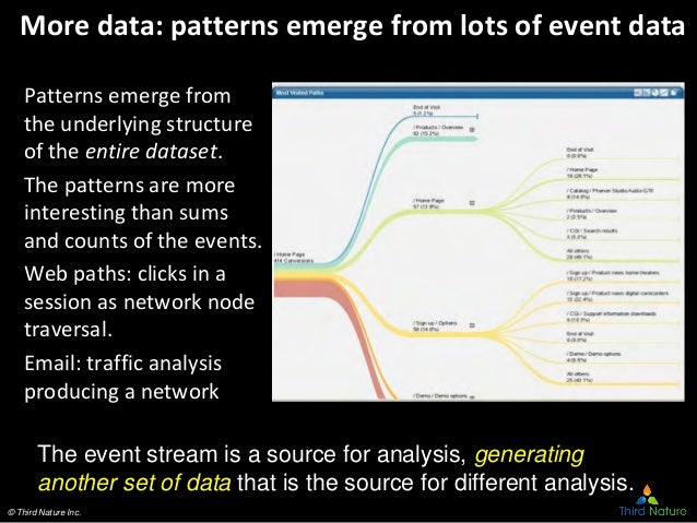 © Third Nature Inc. More data: patterns emerge from lots of event data Patterns emerge from the underlying structure of th...