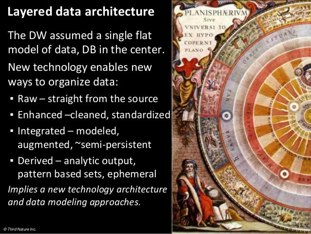 © Third Nature Inc. Layered data architecture The DW assumed a single flat model of data, DB in the center. New technology...