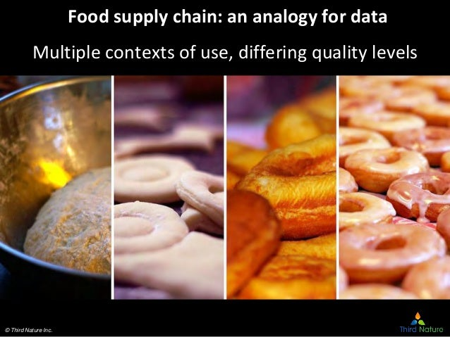 © Third Nature Inc. Food supply chain: an analogy for data Multiple contexts of use, differing quality levels