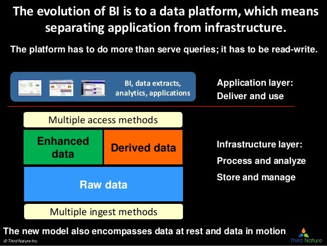 © Third Nature Inc. The evolution of BI is to a data platform, which means separating application from infrastructure. Der...