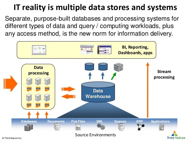 © Third Nature Inc.© Third Nature Inc. IT reality is multiple data stores and systems Separate, purpose-built databases an...
