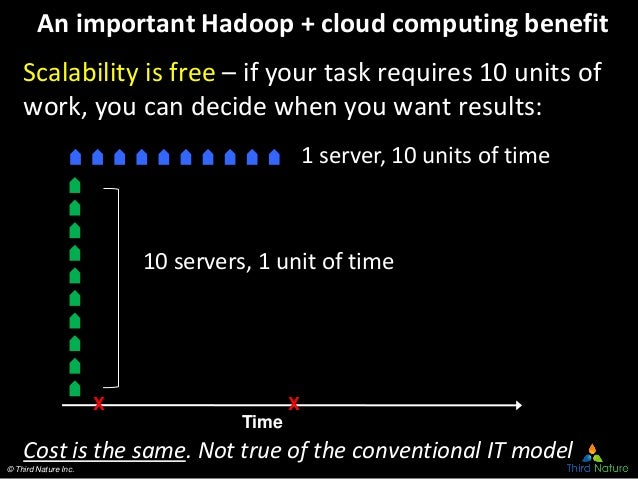 © Third Nature Inc. An important Hadoop + cloud computing benefit Scalability is free – if your task requires 10 units of ...