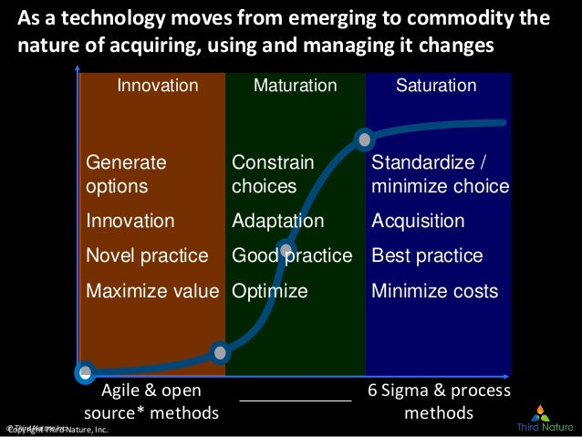 © Third Nature Inc. As a technology moves from emerging to commodity the nature of acquiring, using and managing it change...