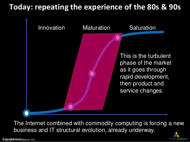 © Third Nature Inc. Today: repeating the experience of the 80s & 90s This is the turbulent phase of the market as it goes ...