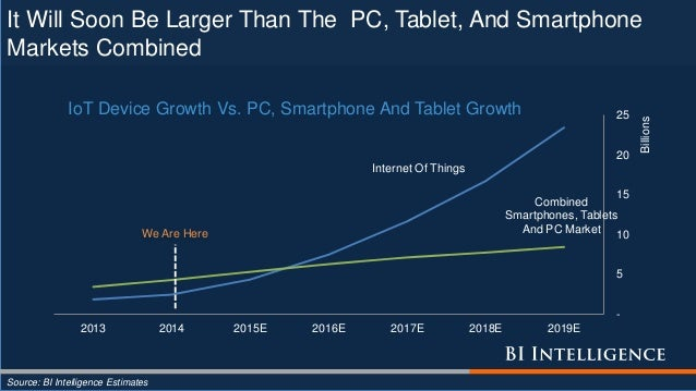 Internet Of Things Combined Smartphones, Tablets And PC Market - 5 10 15 20 25 2013 2014 2015E 2016E 2017E 2018E 2019E Bil...