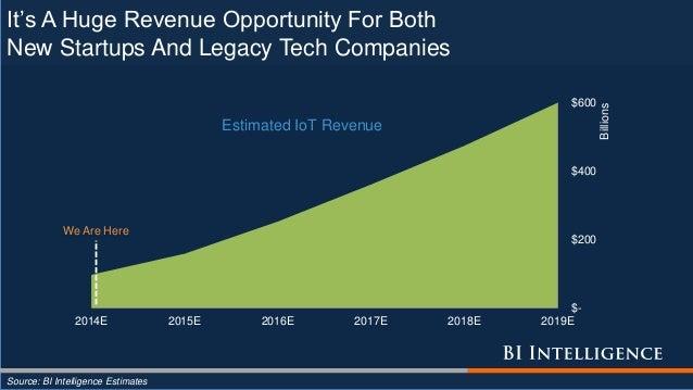 $- $200 $400 $600 2014E 2015E 2016E 2017E 2018E 2019E Billions Estimated IoT Revenue It's A Huge Revenue Opportunity For B...