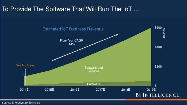 Hardware Software and Services $- $200 $400 $600 2014E 2015E 2016E 2017E 2018E 2019E Billions Estimated IoT Business Reven...