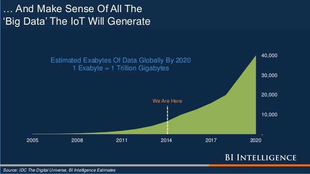 - 10,000 20,000 30,000 40,000 2005 2008 2011 2014 2017 2020 Estimated Exabytes Of Data Globally By 2020 1 Exabyte = 1 Tril...