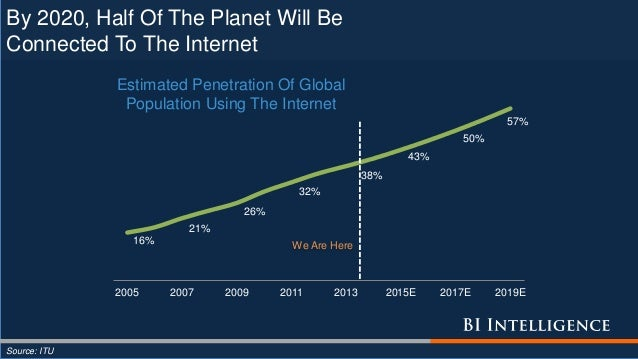 By 2020, Half Of The Planet Will Be Connected To The Internet 16% 21% 26% 32% 38% 43% 50% 57% 2005 2007 2009 2011 2013 201...