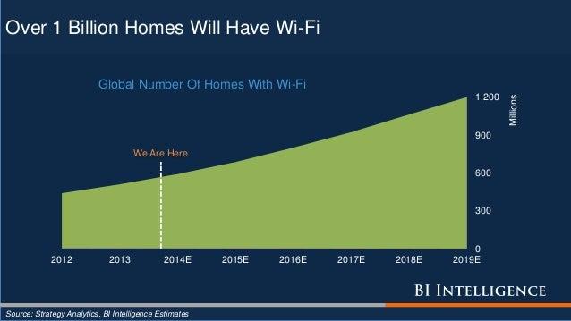 0 300 600 900 1,200 2012 2013 2014E 2015E 2016E 2017E 2018E 2019E Millions Global Number Of Homes With Wi-Fi Over 1 Billio...