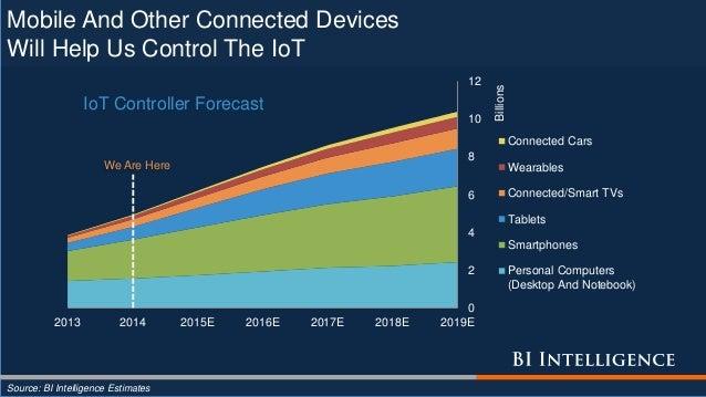 Mobile And Other Connected Devices Will Help Us Control The IoT 0 2 4 6 8 10 12 2013 2014 2015E 2016E 2017E 2018E 2019E Bi...